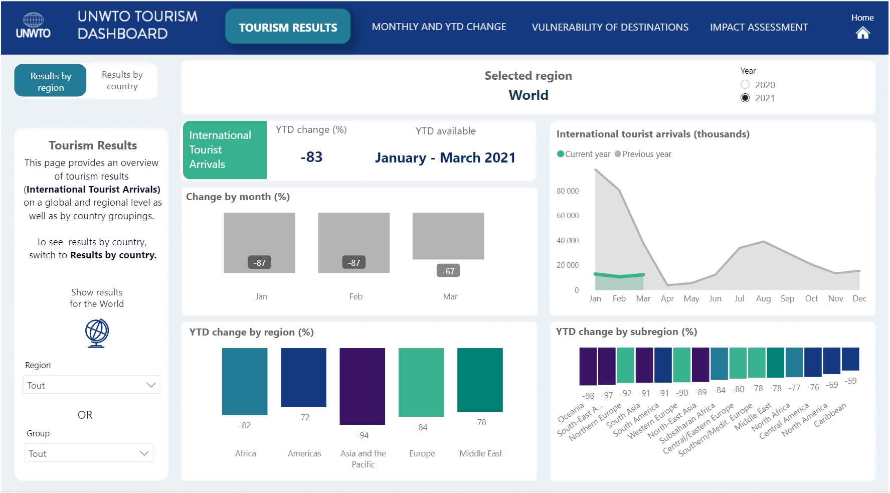 UNWTO Recovery Tracker view